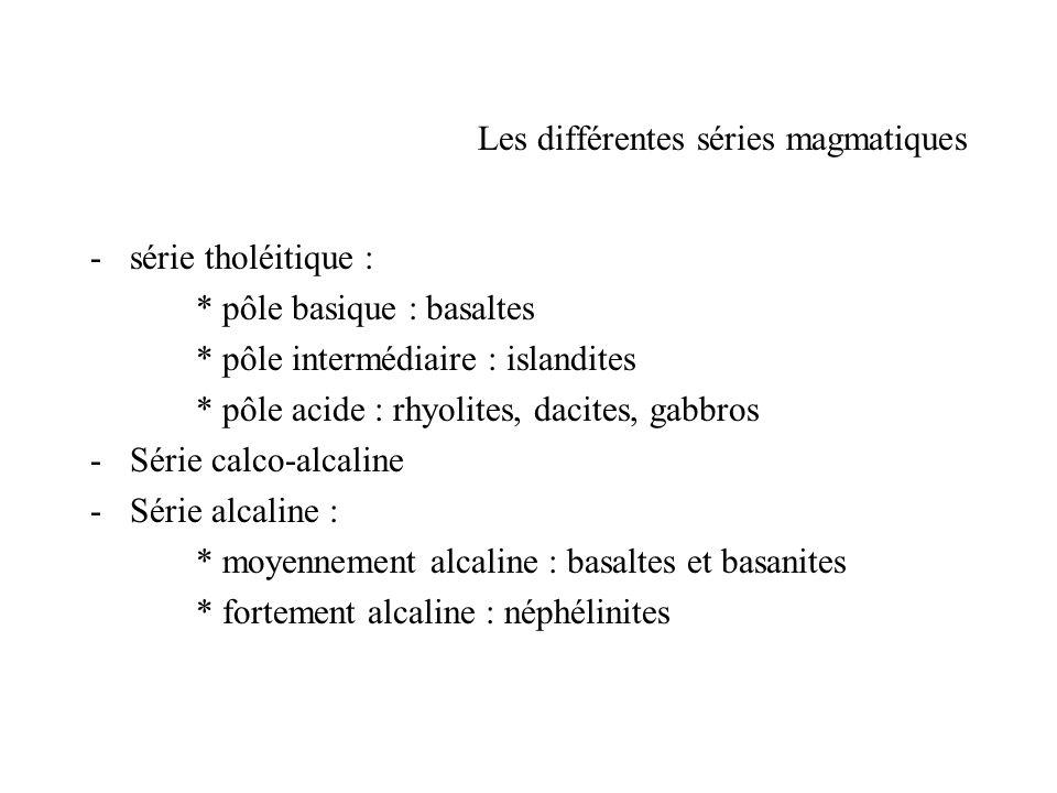 Les différentes séries magmatiques -série tholéitique : * pôle basique : basaltes * pôle intermédiaire : islandites * pôle acide : rhyolites, dacites,