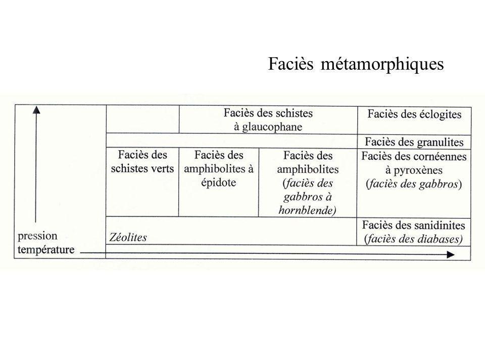 Diagramme faciès métamorphiques