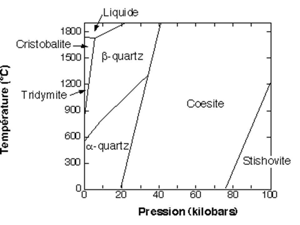 Diagramme des polymorphes de la silice