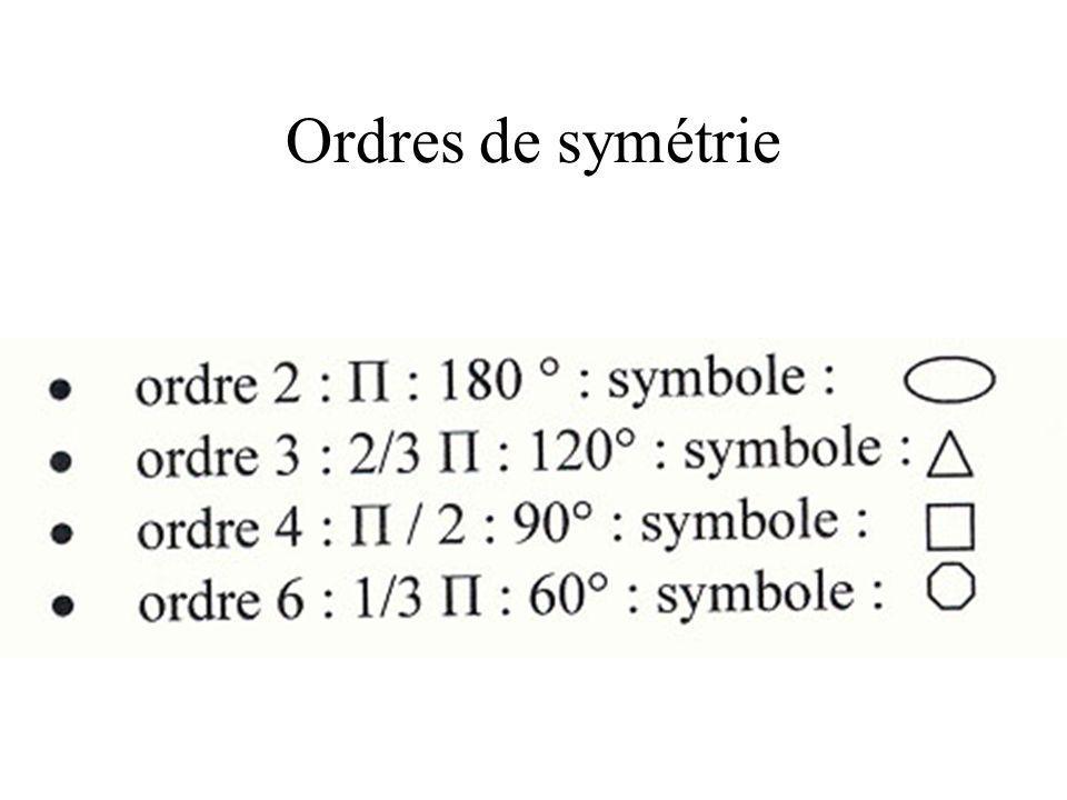 Ordres de symétrie