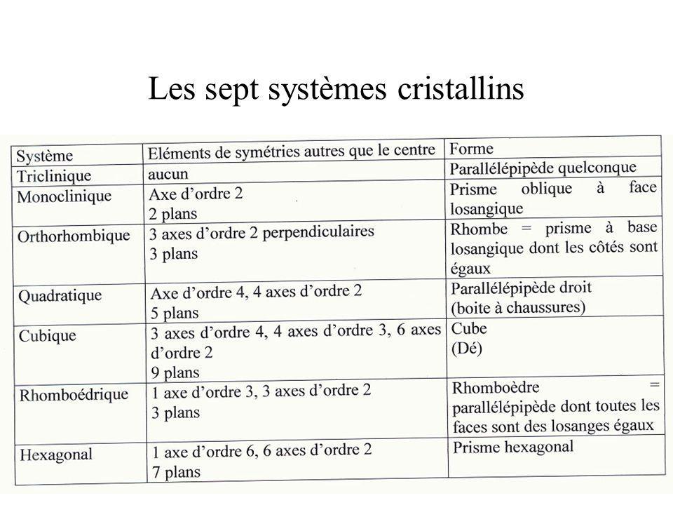 Les sept systèmes cristallins