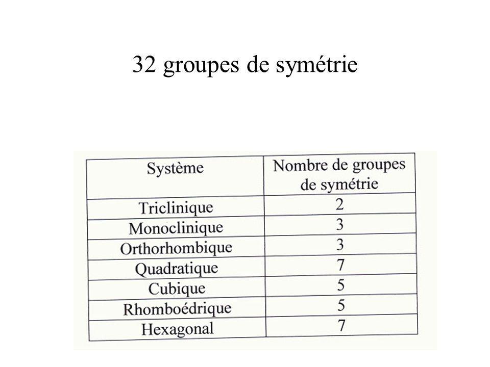 32 groupes de symétrie