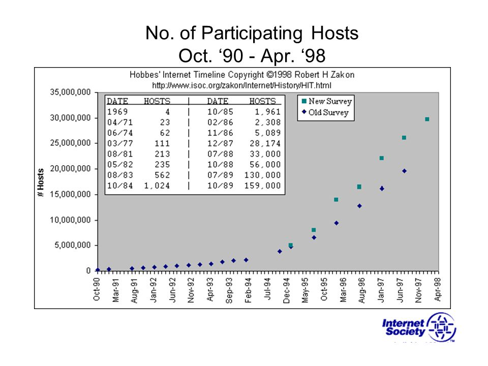 No. of Participating Hosts Oct. 90 - Apr. 98