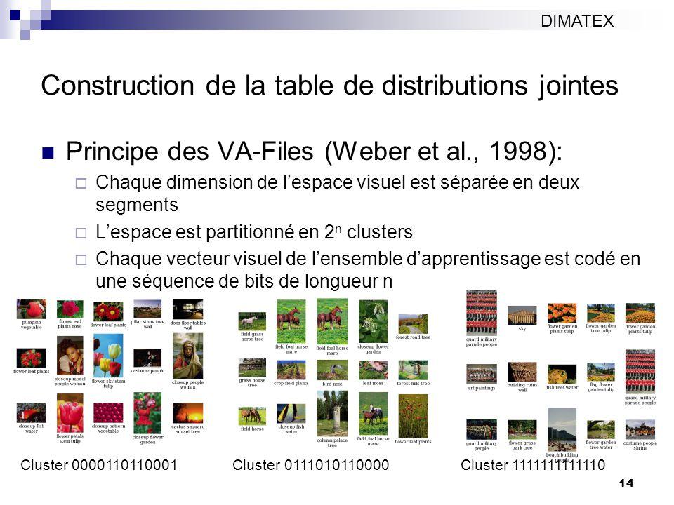 14 Construction de la table de distributions jointes Principe des VA-Files (Weber et al., 1998): Chaque dimension de lespace visuel est séparée en deux segments Lespace est partitionné en 2 n clusters Chaque vecteur visuel de lensemble dapprentissage est codé en une séquence de bits de longueur n DIMATEX Cluster 0000110110001 Cluster 0111010110000 Cluster 1111111111110