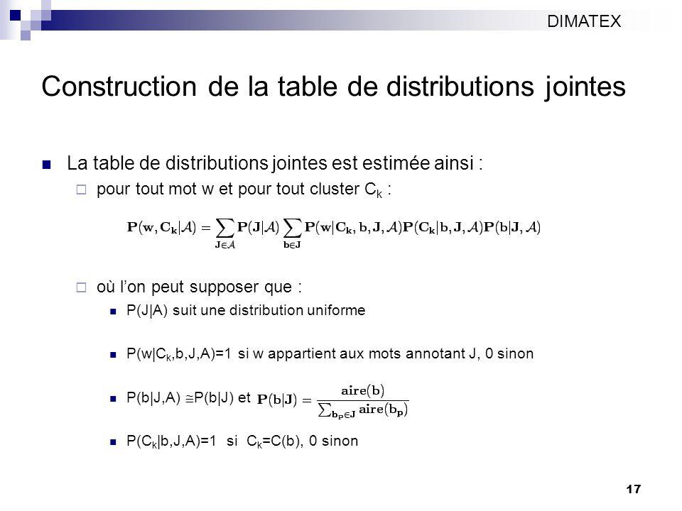 17 Construction de la table de distributions jointes La table de distributions jointes est estimée ainsi : pour tout mot w et pour tout cluster C k : où lon peut supposer que : P(J|A) suit une distribution uniforme P(w|C k,b,J,A)=1 si w appartient aux mots annotant J, 0 sinon P(b|J,A) P(b|J) et P(C k |b,J,A)=1 si C k =C(b), 0 sinon DIMATEX