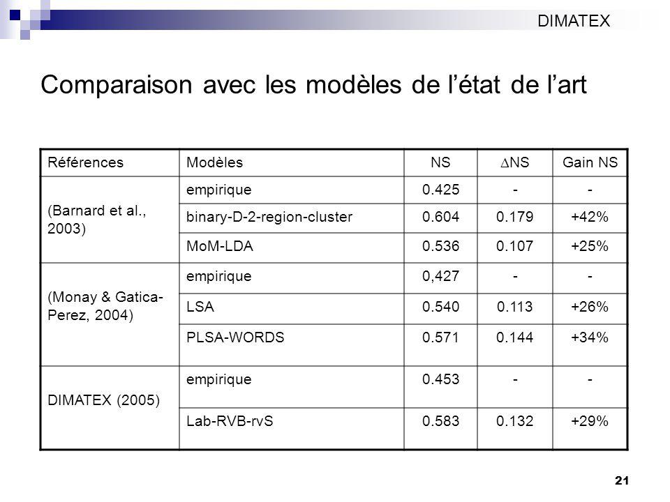 21 Comparaison avec les modèles de létat de lart DIMATEX RéférencesModèlesNS Gain NS (Barnard et al., 2003) empirique0.425-- binary-D-2-region-cluster0.6040.179+42% MoM-LDA0.5360.107+25% (Monay & Gatica- Perez, 2004) empirique0,427-- LSA0.5400.113+26% PLSA-WORDS0.5710.144+34% DIMATEX (2005) empirique0.453-- Lab-RVB-rvS0.5830.132+29%