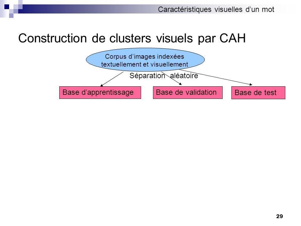 29 Construction de clusters visuels par CAH Corpus dimages indexées textuellement et visuellement Base dapprentissageBase de validation Séparation aléatoire Base de test Caractéristiques visuelles dun mot