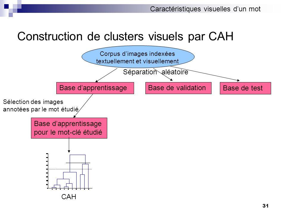 31 Construction de clusters visuels par CAH Corpus dimages indexées textuellement et visuellement Base dapprentissageBase de validation Séparation aléatoire Sélection des images annotées par le mot étudié Base dapprentissage pour le mot-clé étudié Base de test CAH Caractéristiques visuelles dun mot