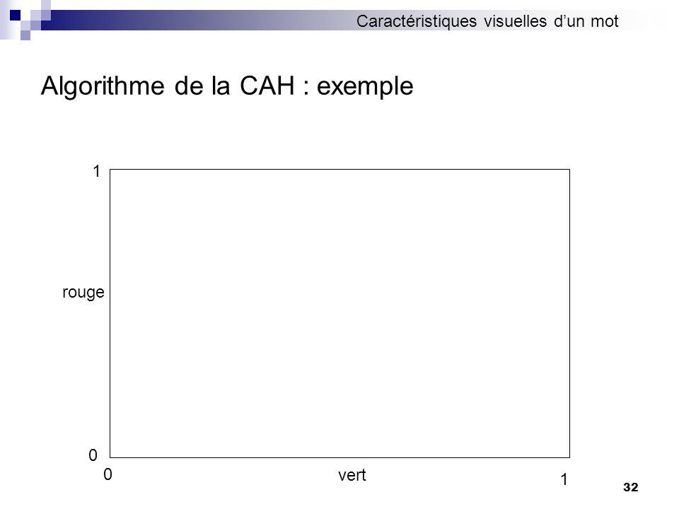 32 Algorithme de la CAH : exemple 0 1 vert 0 1 rouge Caractéristiques visuelles dun mot