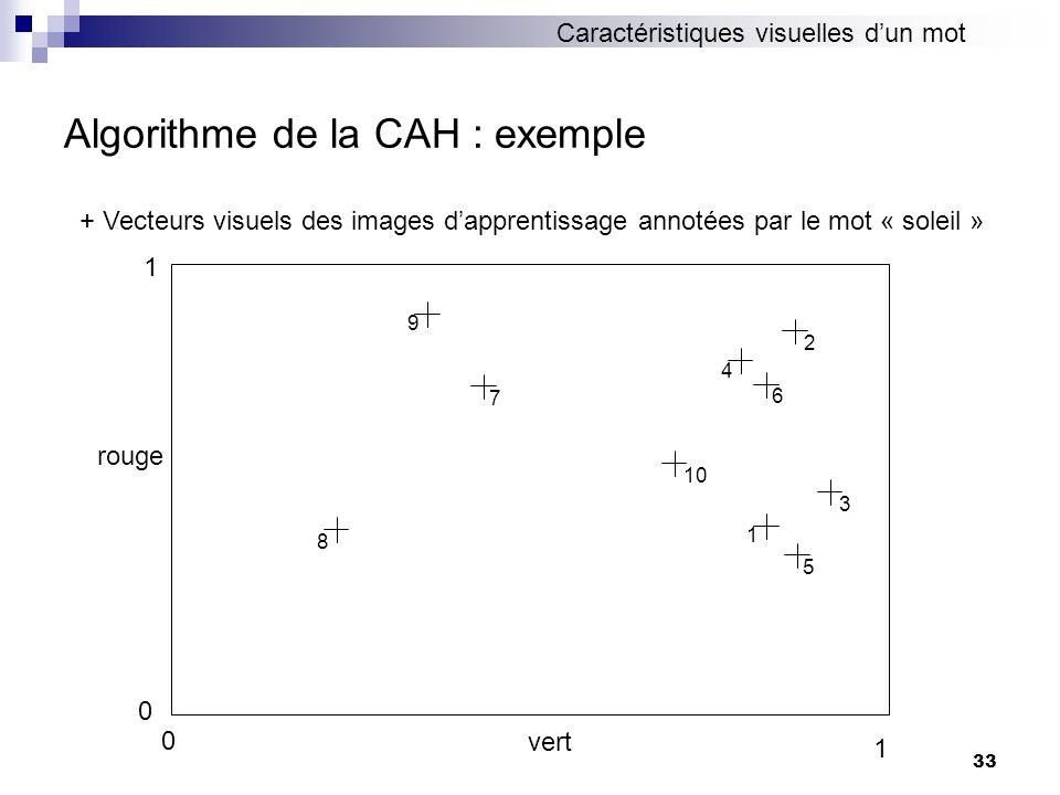 33 Algorithme de la CAH : exemple 4 6 2 1 5 310 9 7 8 + Vecteurs visuels des images dapprentissage annotées par le mot « soleil » 0 1 vert 0 1 rouge C