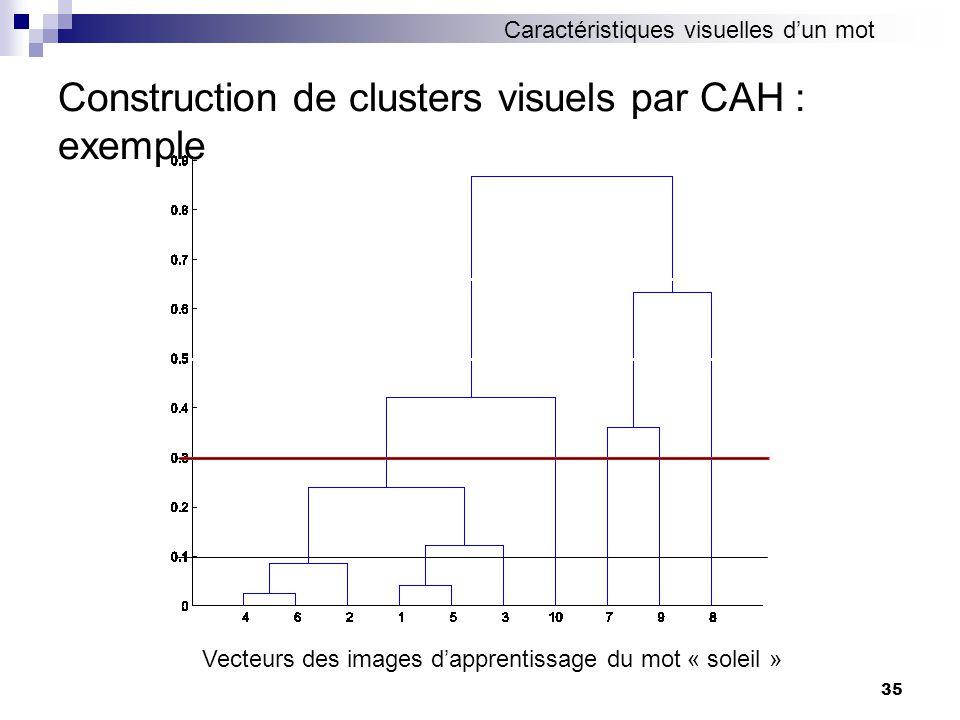 35 Construction de clusters visuels par CAH : exemple Vecteurs des images dapprentissage du mot « soleil » Caractéristiques visuelles dun mot