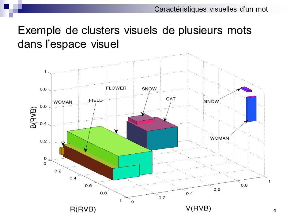 41 Exemple de clusters visuels de plusieurs mots dans lespace visuel Caractéristiques visuelles dun mot