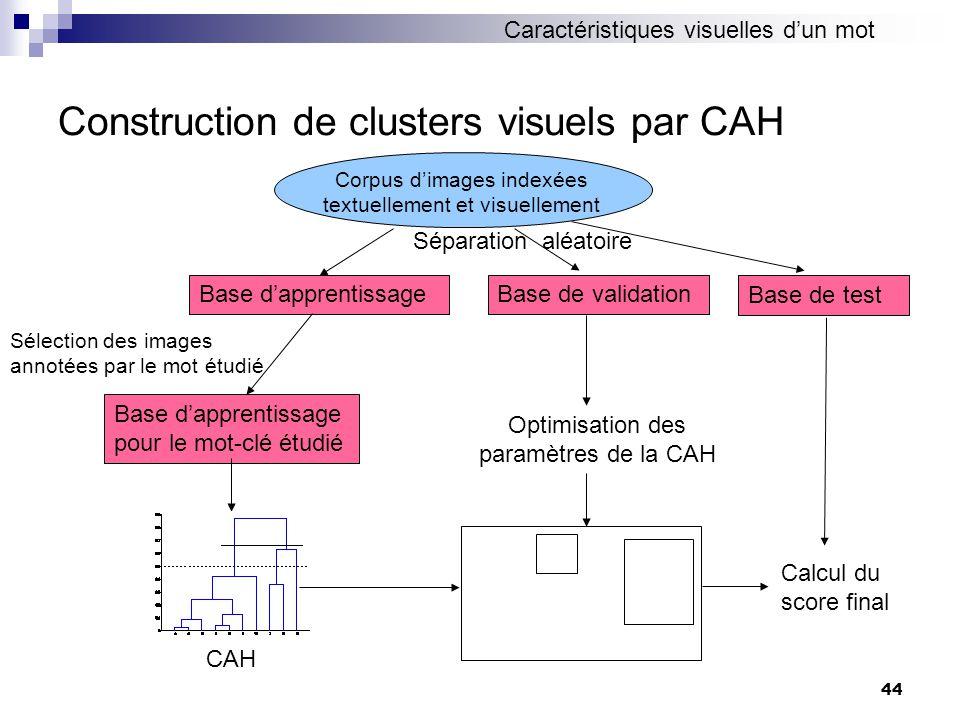 44 Construction de clusters visuels par CAH Corpus dimages indexées textuellement et visuellement Base dapprentissageBase de validation Séparation alé