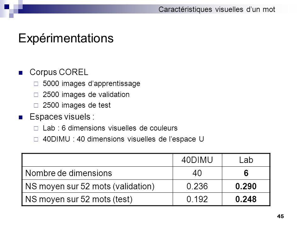 45 Expérimentations Corpus COREL 5000 images dapprentissage 2500 images de validation 2500 images de test Espaces visuels : Lab : 6 dimensions visuell