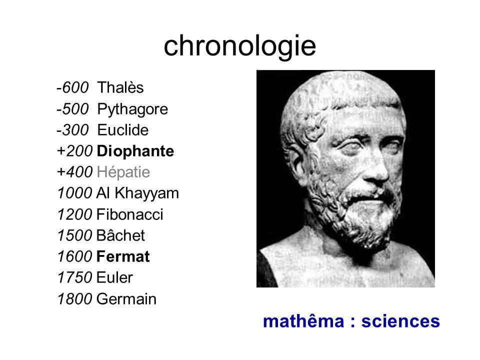 chronologie -600 Thalès -500 Pythagore -300 Euclide +200 Diophante +400 Hépatie 1000 Al Khayyam 1200 Fibonacci 1500 Bâchet 1600 Fermat 1750 Euler 1800