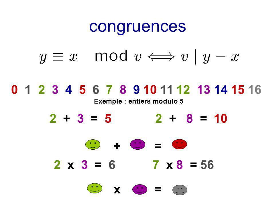 x = + = congruences 0 1 2 3 4 5 6 7 8 9 10 11 12 13 14 15 16 2 + 3 = 5 2 + 8 = 10 2 x 3 = 6 7 x 8 = 56 Exemple : entiers modulo 5