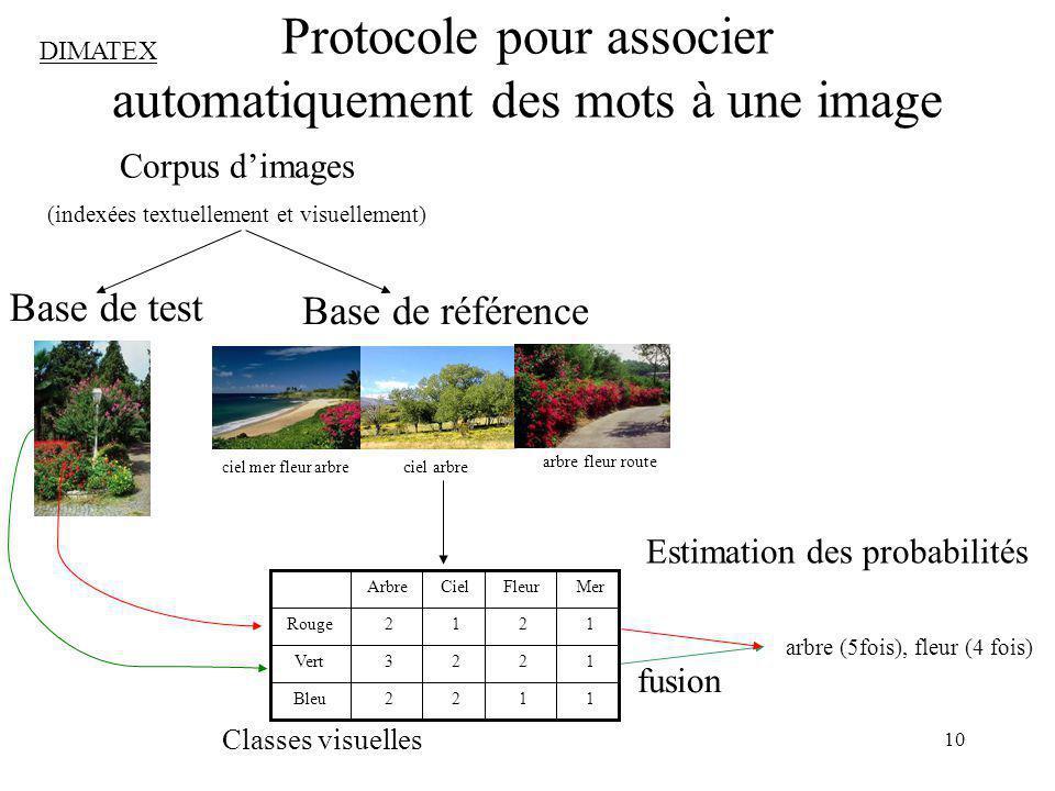 10 Protocole pour associer automatiquement des mots à une image Corpus dimages (indexées textuellement et visuellement) Base de référence ciel mer fle