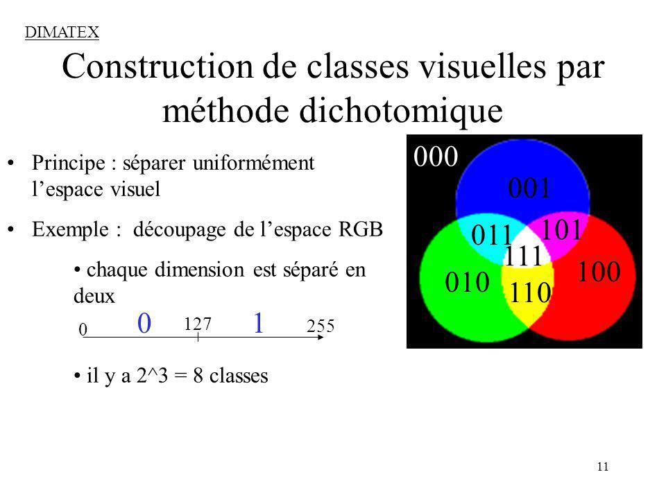 11 001 100 010 011 101 110 111 000 Construction de classes visuelles par méthode dichotomique Principe : séparer uniformément lespace visuel Exemple : découpage de lespace RGB chaque dimension est séparé en deux il y a 2^3 = 8 classes 0 127 255 0 1 DIMATEX