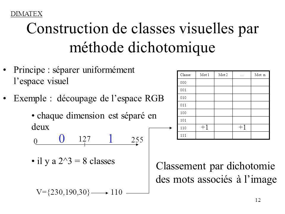 12 Classement par dichotomie des mots associés à limage Construction de classes visuelles par méthode dichotomique Principe : séparer uniformément lespace visuel Exemple : découpage de lespace RGB chaque dimension est séparé en deux il y a 2^3 = 8 classes 110 101 111 100 001 010 011 000 Mot n…Mot 2Mot 1Classe 0 127 255 V={230,190,30} 110 0 1 DIMATEX +1