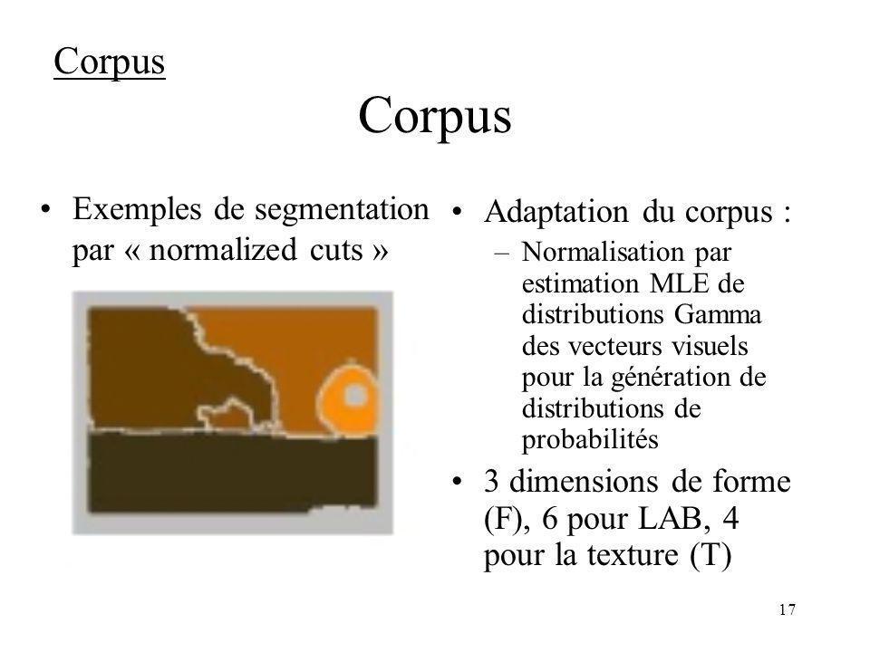 17 Corpus Adaptation du corpus : –Normalisation par estimation MLE de distributions Gamma des vecteurs visuels pour la génération de distributions de probabilités 3 dimensions de forme (F), 6 pour LAB, 4 pour la texture (T) Corpus Exemples de segmentation par « normalized cuts »