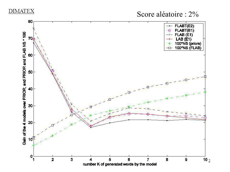 22 DIMATEX Score aléatoire : 2%