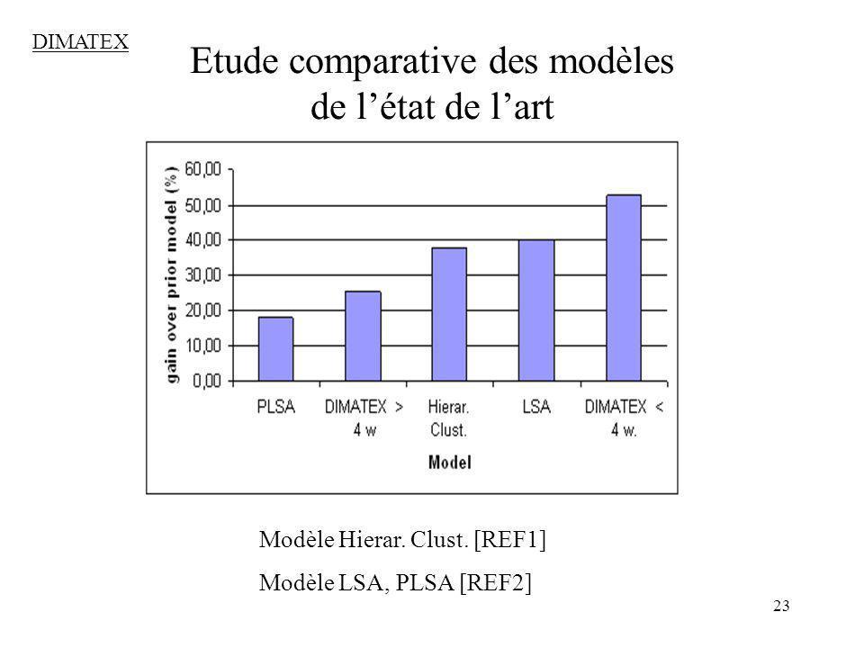 23 Etude comparative des modèles de létat de lart DIMATEX Modèle Hierar. Clust. [REF1] Modèle LSA, PLSA [REF2]