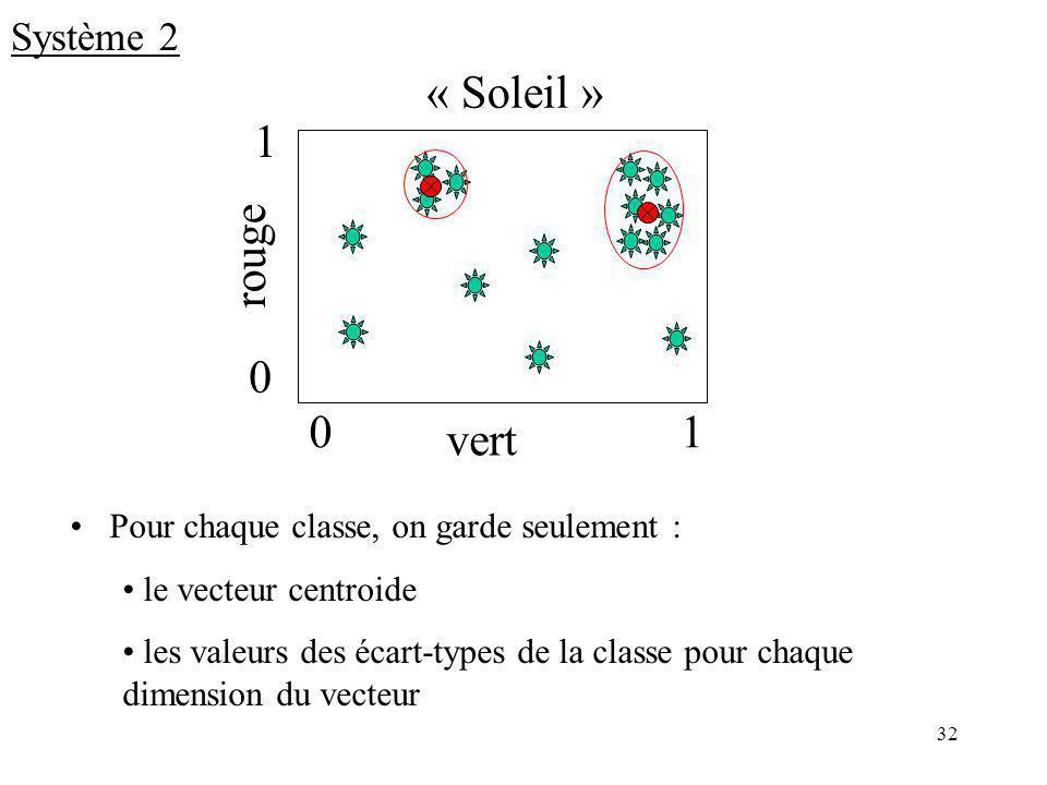 32 « Soleil » Pour chaque classe, on garde seulement : le vecteur centroide les valeurs des écart-types de la classe pour chaque dimension du vecteur vert rouge 01 0 1 Système 2