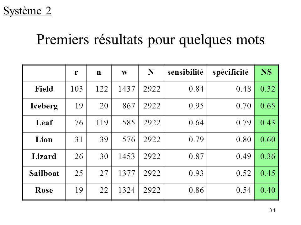 34 Premiers résultats pour quelques mots rnwNsensibilitéspécificitéNS Field103122143729220.840.480.32 Iceberg192086729220.950.700.65 Leaf7611958529220