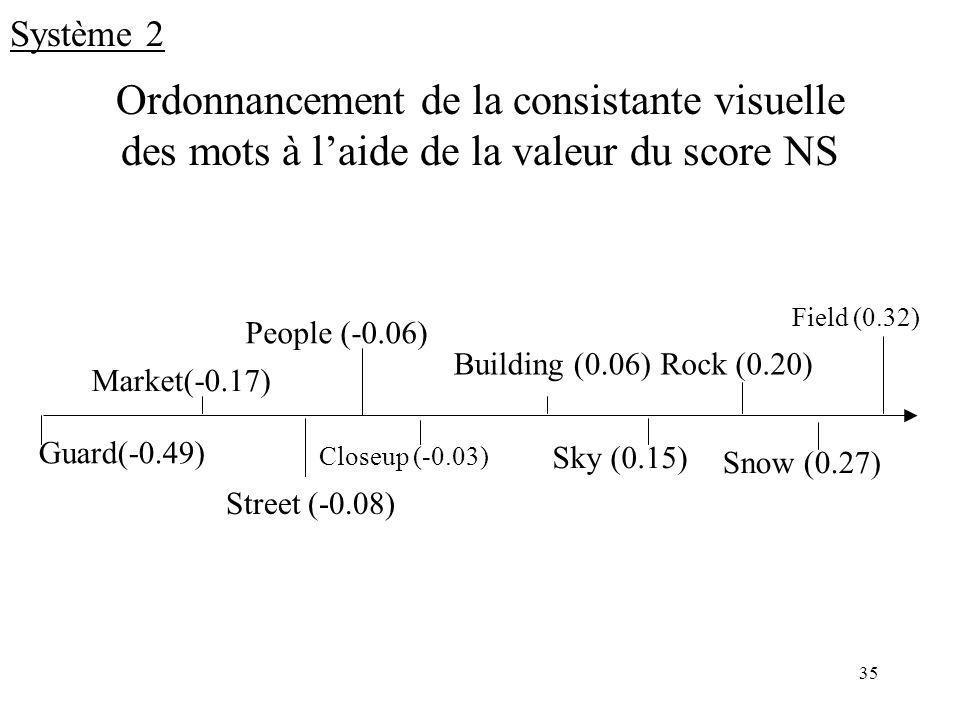 35 Ordonnancement de la consistante visuelle des mots à laide de la valeur du score NS Field (0.32) Rock (0.20) Snow (0.27) Sky (0.15) Building (0.06) Closeup (-0.03) People (-0.06) Street (-0.08) Market(-0.17) Guard(-0.49) Système 2