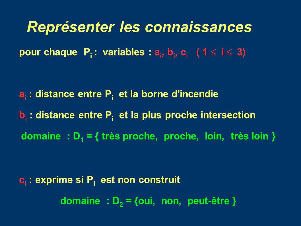 Représenter les connaissances Domaine : D Pour chaque a i, (resp.