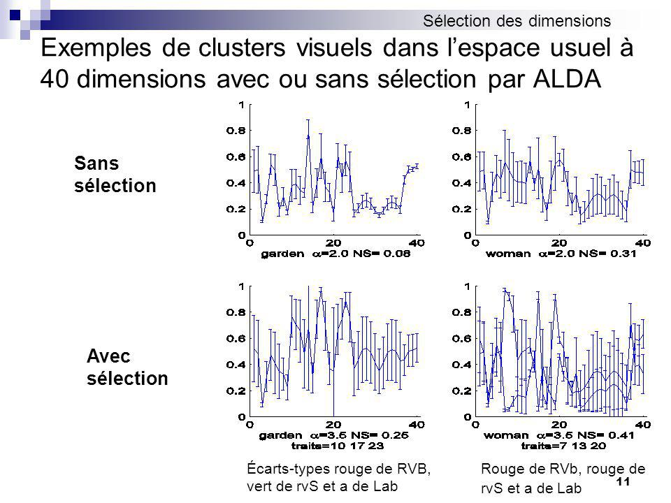 11 Exemples de clusters visuels dans lespace usuel à 40 dimensions avec ou sans sélection par ALDA Sans sélection Avec sélection Écarts-types rouge de RVB, vert de rvS et a de Lab Rouge de RVb, rouge de rvS et a de Lab Sélection des dimensions