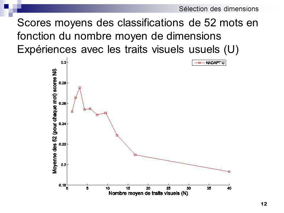 12 Scores moyens des classifications de 52 mots en fonction du nombre moyen de dimensions Expériences avec les traits visuels usuels (U) Sélection des dimensions