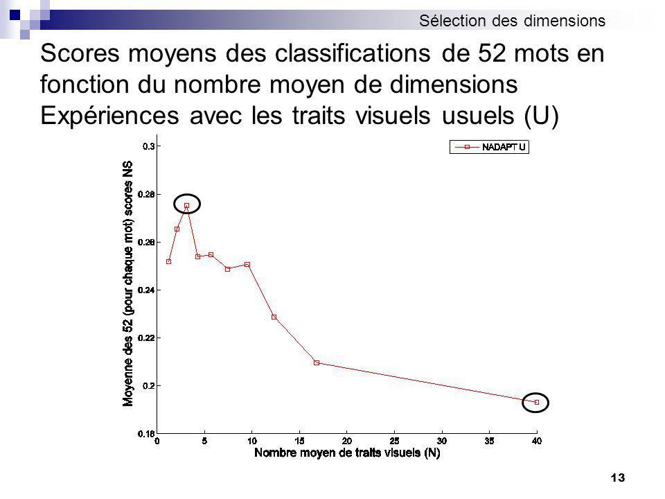 13 Scores moyens des classifications de 52 mots en fonction du nombre moyen de dimensions Expériences avec les traits visuels usuels (U) Sélection des dimensions