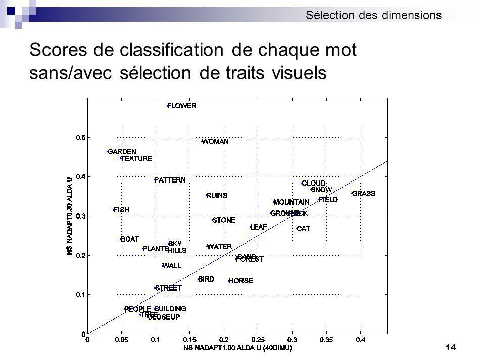 14 Scores de classification de chaque mot sans/avec sélection de traits visuels Sélection des dimensions