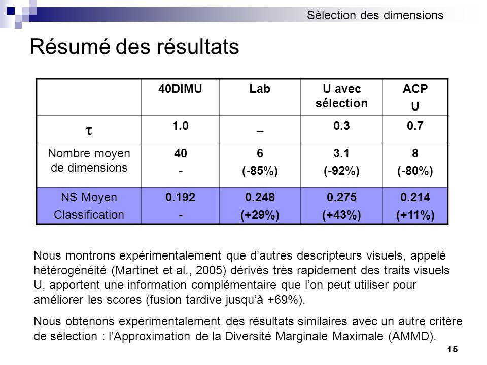15 Résumé des résultats 40DIMULabU avec sélection ACP U 1.0_0.30.7 Nombre moyen de dimensions 40 - 6 (-85%) 3.1 (-92%) 8 (-80%) NS Moyen Classification 0.192 - 0.248 (+29%) 0.275 (+43%) 0.214 (+11%) Nous montrons expérimentalement que dautres descripteurs visuels, appelé hétérogénéité (Martinet et al., 2005) dérivés très rapidement des traits visuels U, apportent une information complémentaire que lon peut utiliser pour améliorer les scores (fusion tardive jusquà +69%).