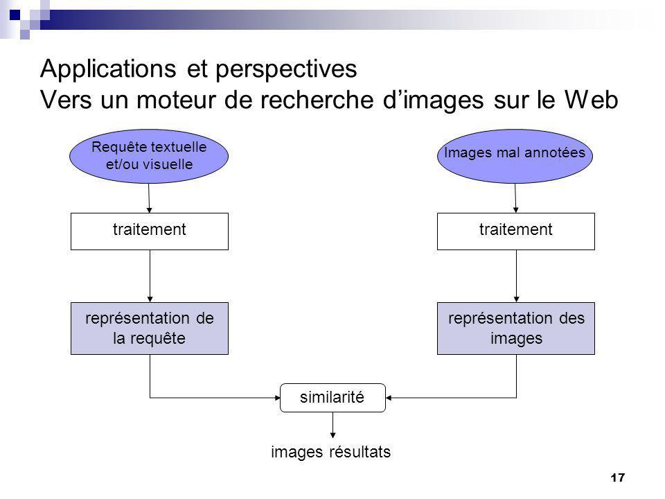 17 Applications et perspectives Vers un moteur de recherche dimages sur le Web Requête textuelle et/ou visuelle traitement représentation de la requête représentation des images similarité images résultats Images mal annotées