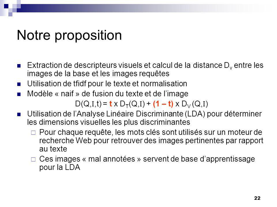 22 Notre proposition Extraction de descripteurs visuels et calcul de la distance D v entre les images de la base et les images requêtes Utilisation de tfidf pour le texte et normalisation Modèle « naif » de fusion du texte et de limage D(Q,,t) = t x D T (Q, ) + (1 – t) x D V (Q, ) Utilisation de lAnalyse Linéaire Discriminante (LDA) pour déterminer les dimensions visuelles les plus discriminantes Pour chaque requête, les mots clés sont utilisés sur un moteur de recherche Web pour retrouver des images pertinentes par rapport au texte Ces images « mal annotées » servent de base dapprentissage pour la LDA