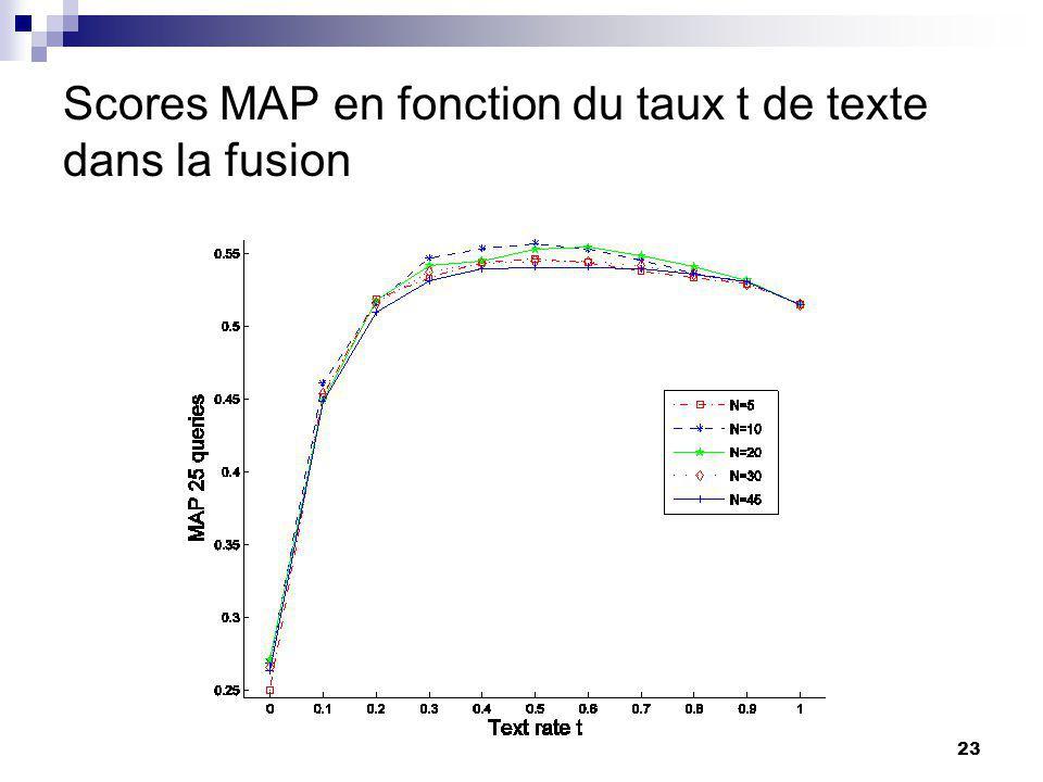 23 Scores MAP en fonction du taux t de texte dans la fusion