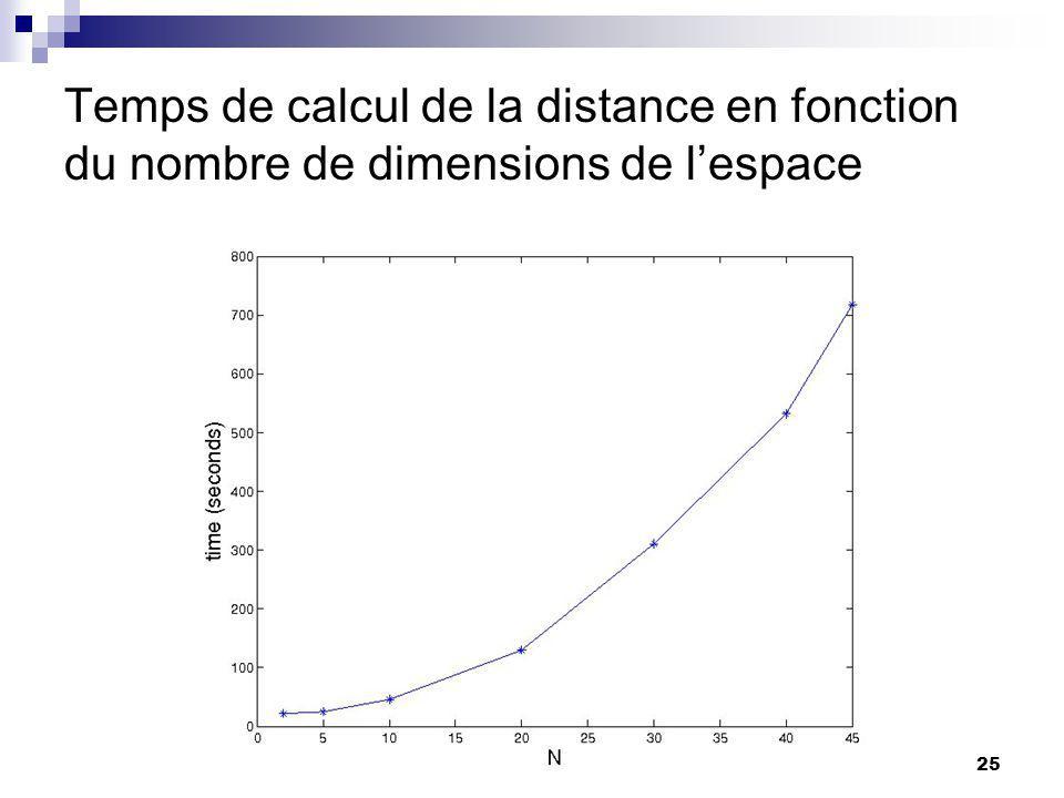 25 Temps de calcul de la distance en fonction du nombre de dimensions de lespace