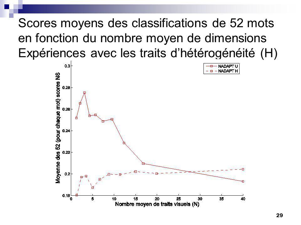 29 Scores moyens des classifications de 52 mots en fonction du nombre moyen de dimensions Expériences avec les traits dhétérogénéité (H)