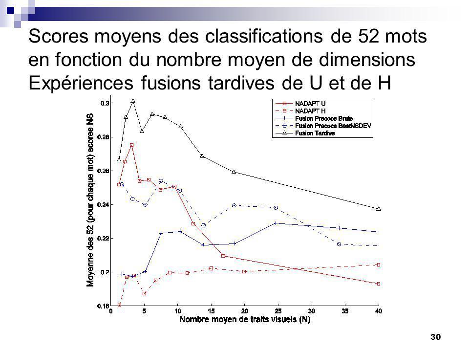 30 Scores moyens des classifications de 52 mots en fonction du nombre moyen de dimensions Expériences fusions tardives de U et de H