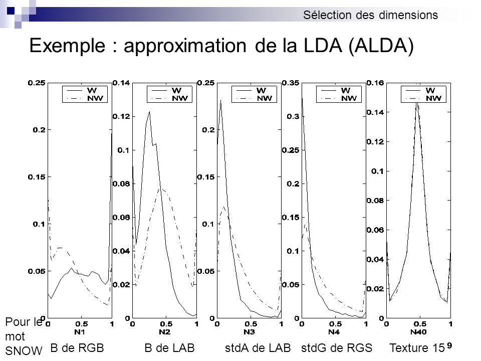 9 B de RGB B de LAB stdA de LAB stdG de RGS Texture 15 Pour le mot SNOW Sélection des dimensions Exemple : approximation de la LDA (ALDA)