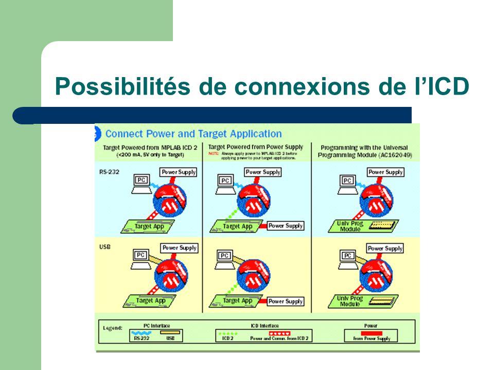 Possibilités de connexions de lICD
