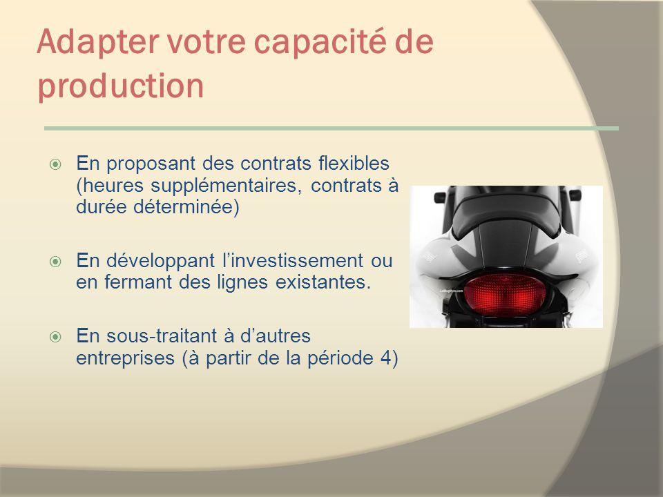 Adapter votre capacité de production En proposant des contrats flexibles (heures supplémentaires, contrats à durée déterminée) En développant linvestissement ou en fermant des lignes existantes.