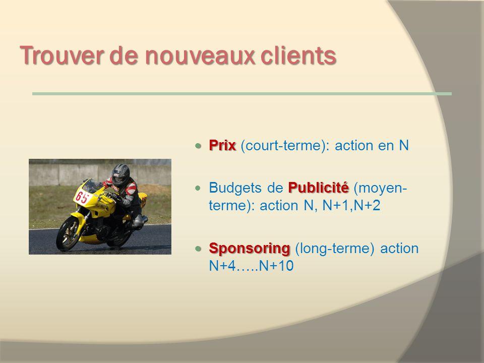 Trouver de nouveaux clients Prix (court-terme): action en N Budgets de P PP Publicité (moyen- terme): action N, N+1,N+2 Sponsoring (long-terme) action N+4…..N+10