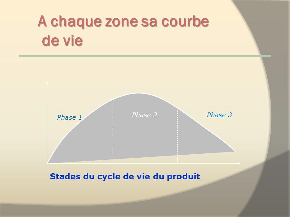 A chaque zone sa courbe de vie Stades du cycle de vie du produit Lancement et croissance Phase 1 Phase 2Phase 3 Maturité Déclin