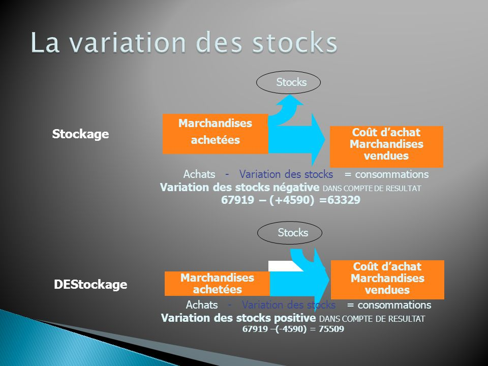 Charges Achats marchandises Variation stocks Achats MP et appro.