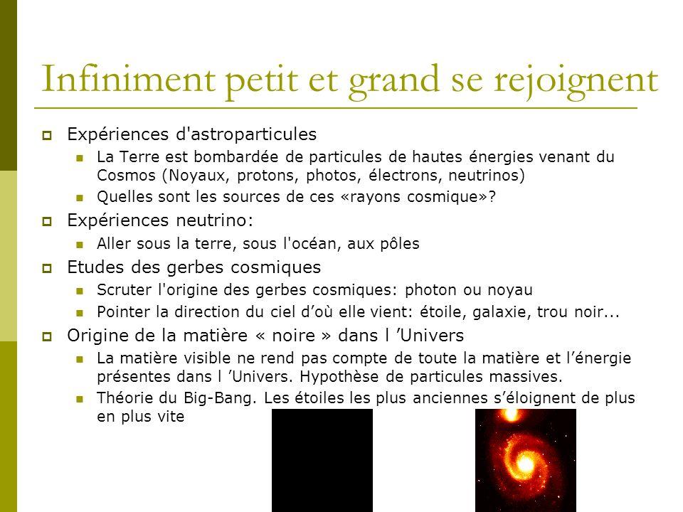 Expériences d'astroparticules La Terre est bombardée de particules de hautes énergies venant du Cosmos (Noyaux, protons, photos, électrons, neutrinos)