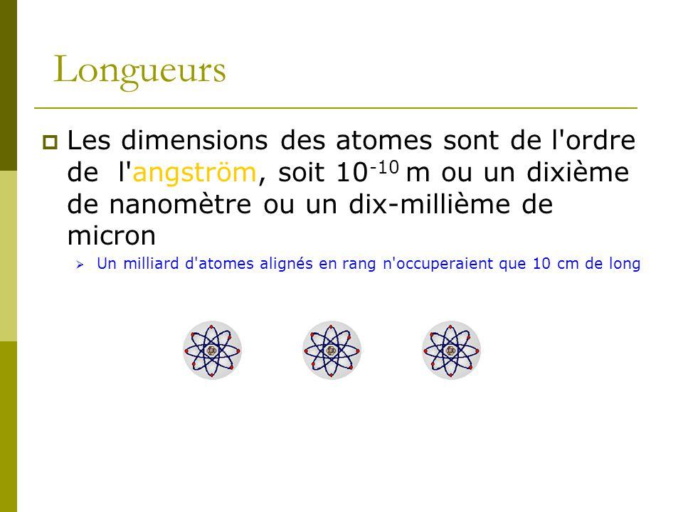 Longueurs Les dimensions des atomes sont de l'ordre de l'angström, soit 10 -10 m ou un dixième de nanomètre ou un dix-millième de micron Un milliard d