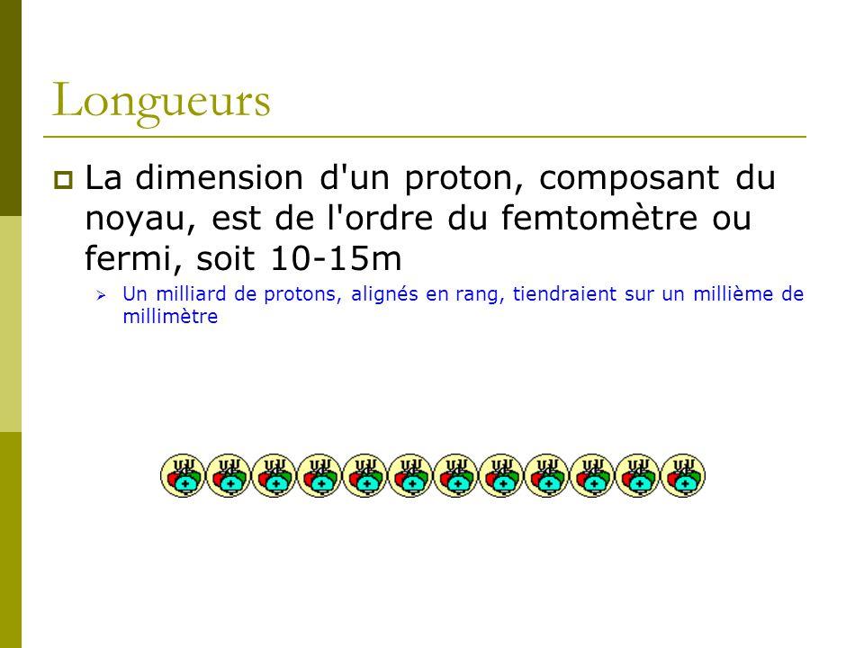 Longueurs La dimension d'un proton, composant du noyau, est de l'ordre du femtomètre ou fermi, soit 10-15m Un milliard de protons, alignés en rang, ti